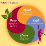 Four Pillars of Wellness